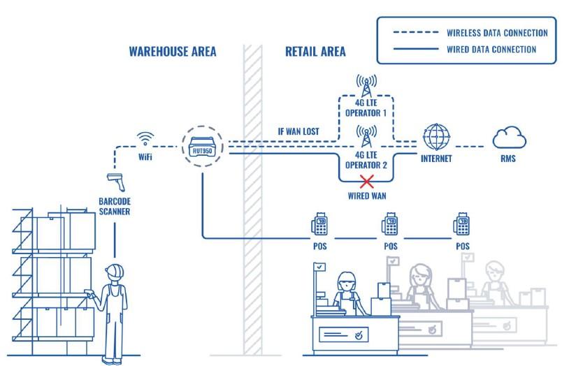 retail 4G network